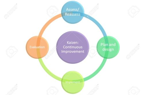 small resolution of kaizen continuous improvement graph and diagram stock photo 26606628