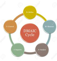 picture diagram of dmaic cycle is a data driven quality strategy used to improve processes [ 1300 x 1300 Pixel ]