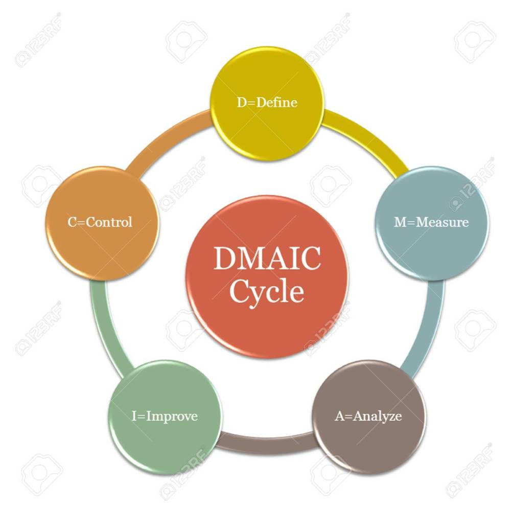 medium resolution of picture diagram of dmaic cycle is a data driven quality strategy used to improve processes