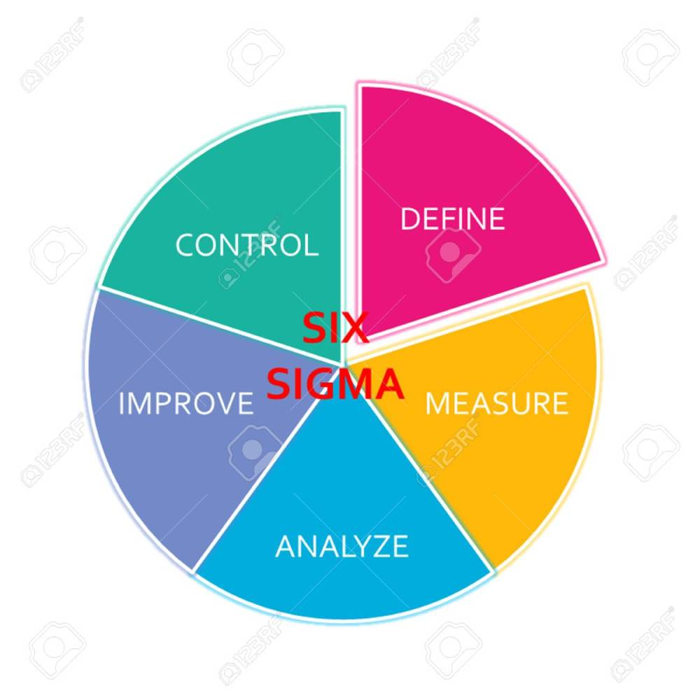 medium resolution of picture diagram of dmaic application method based on the six sigma principle of the industry stock