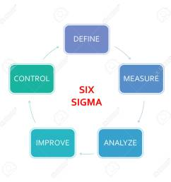 picture diagram of dmaic application method based on the six sigma principle of the industry stock [ 1300 x 1300 Pixel ]