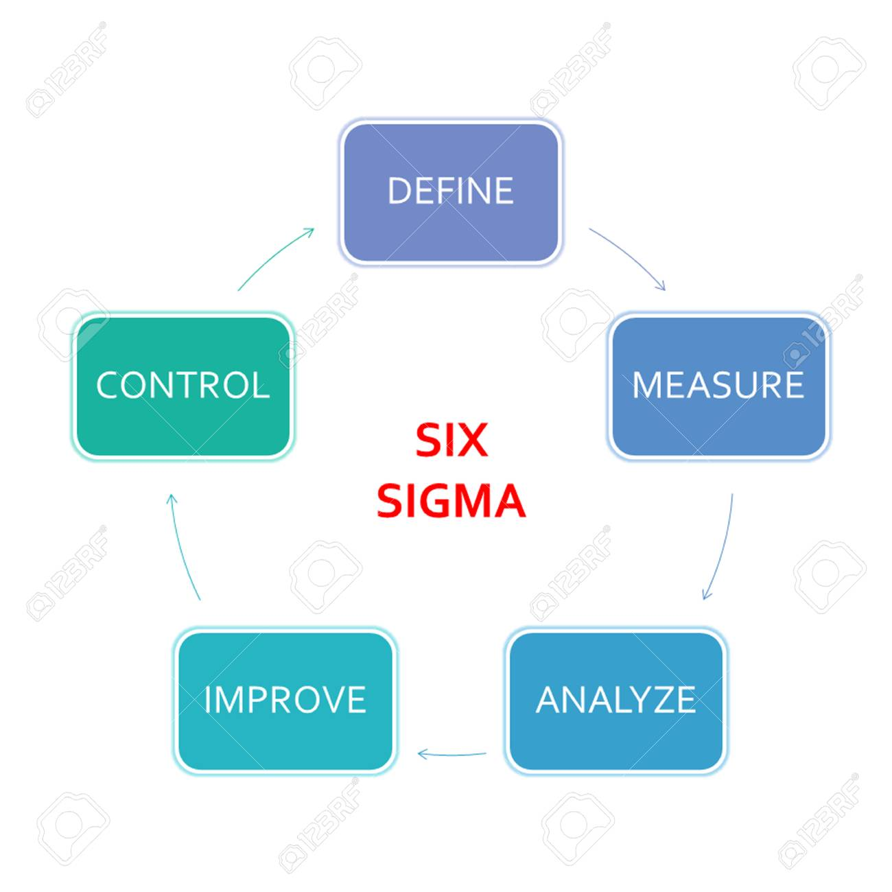 hight resolution of picture diagram of dmaic application method based on the six sigma principle of the industry stock