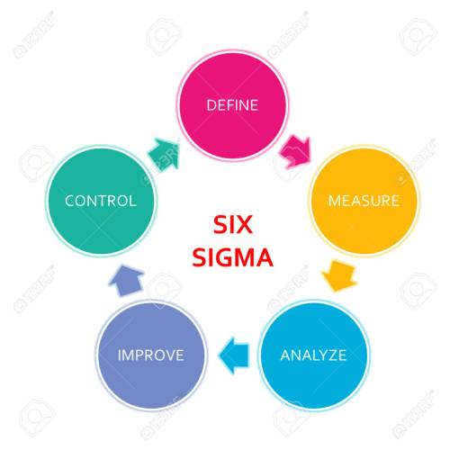 small resolution of picture diagram of dmaic application method based on the six sigma principle of the industry stock