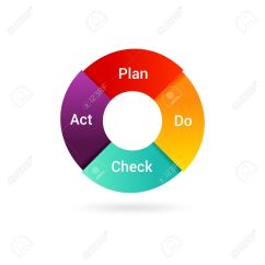Pdca Cycle Diagram Prostart Remote Starter Wiring Isolated Management Method Concept Of Control And Continuous Improvement In Business