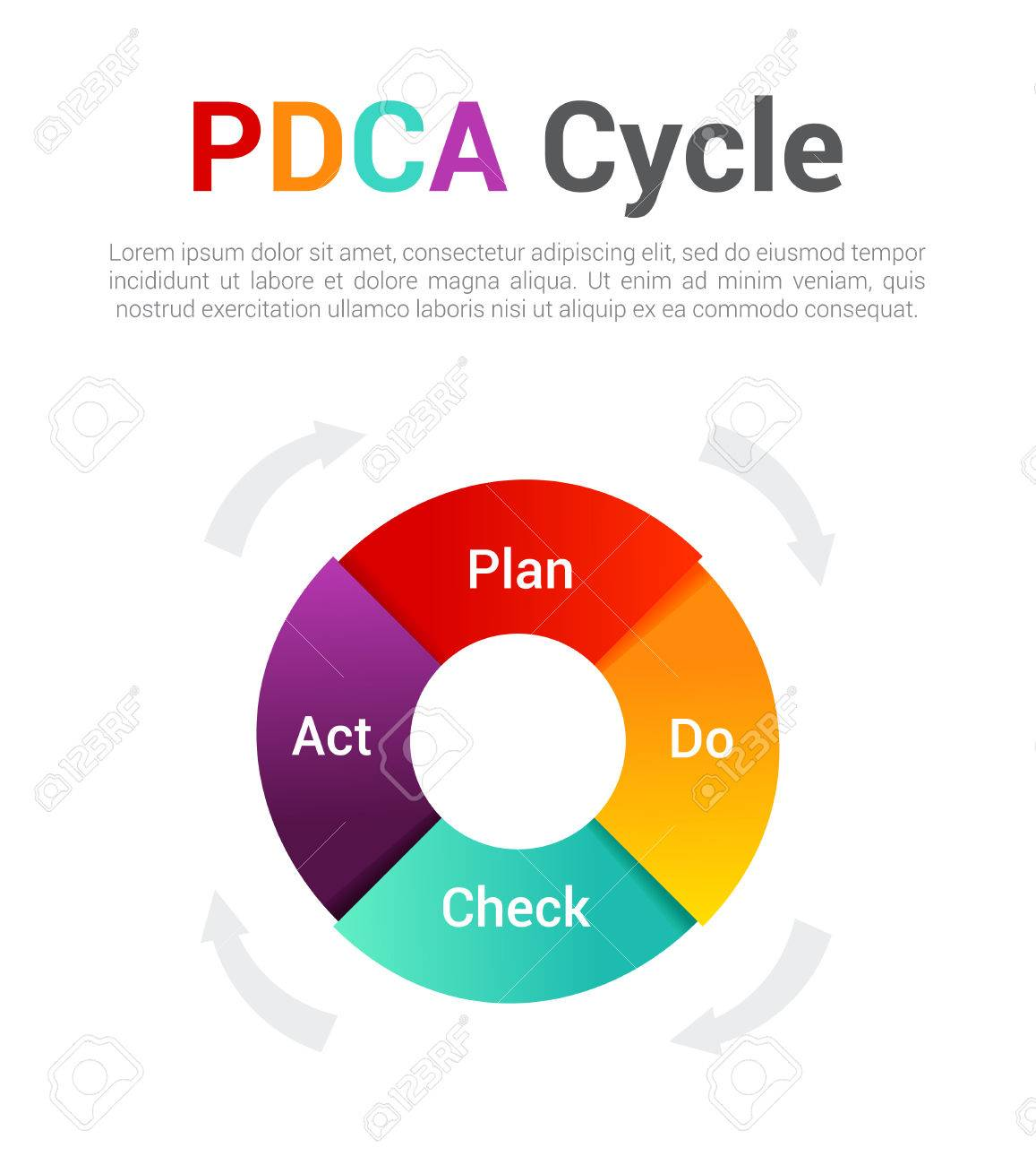 pdca cycle diagram single phase capacitor start induction motor connection wiring isolated management concept infographic of control and continuous improvement in business