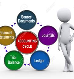 3d illustration of man standing circular flow chart of life cycle of accounting process stock illustration [ 1300 x 1083 Pixel ]