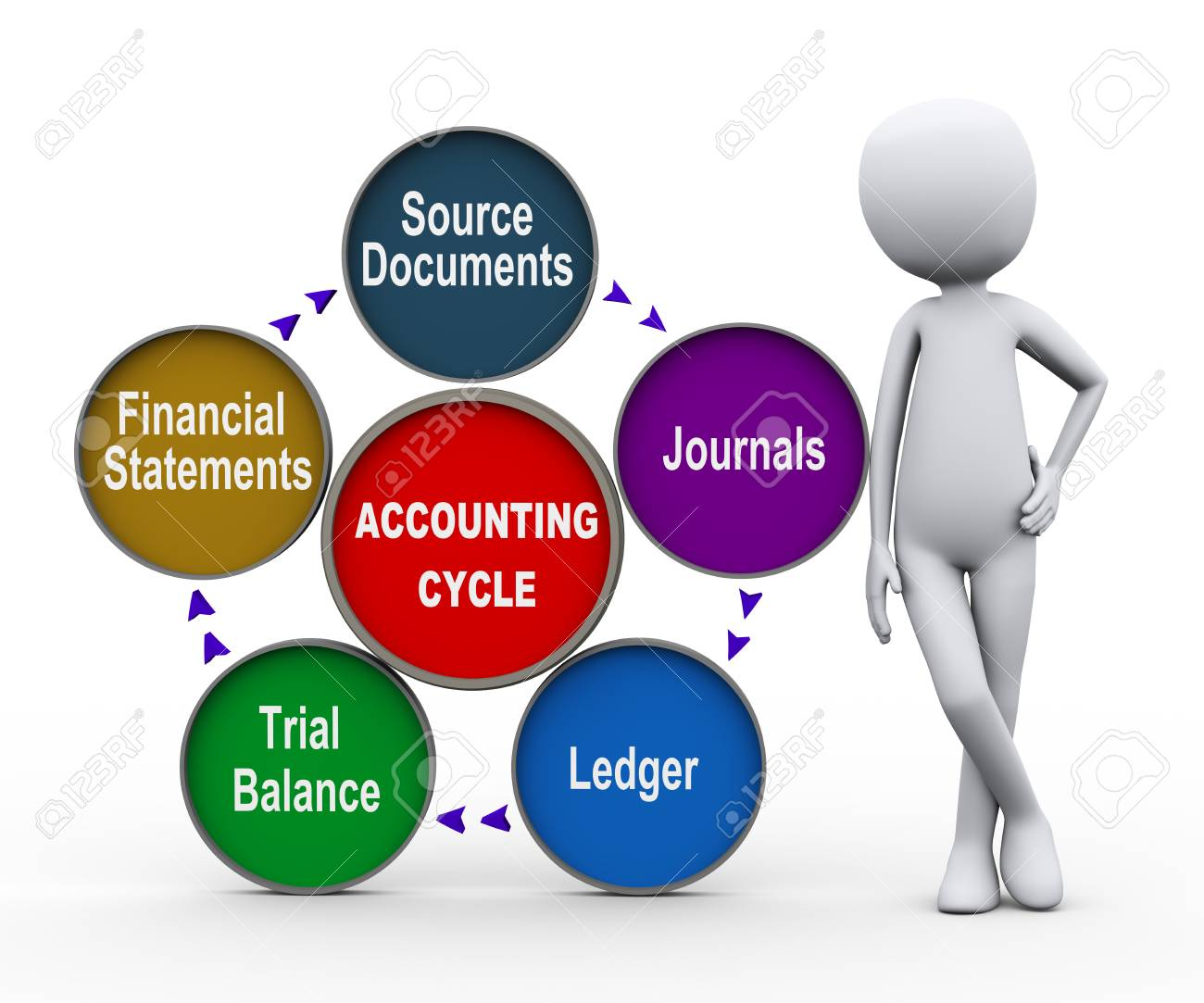 hight resolution of 3d illustration of man standing circular flow chart of life cycle of accounting process stock illustration
