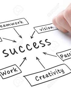Stock photo success flow chart hand write on whiteboard also picture and rh rf