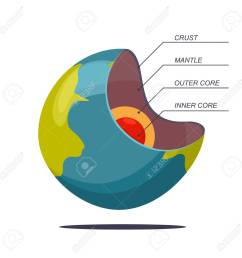 structure of the earth in layers vector cartoon illustration of a planet isolated on white background [ 1300 x 1300 Pixel ]