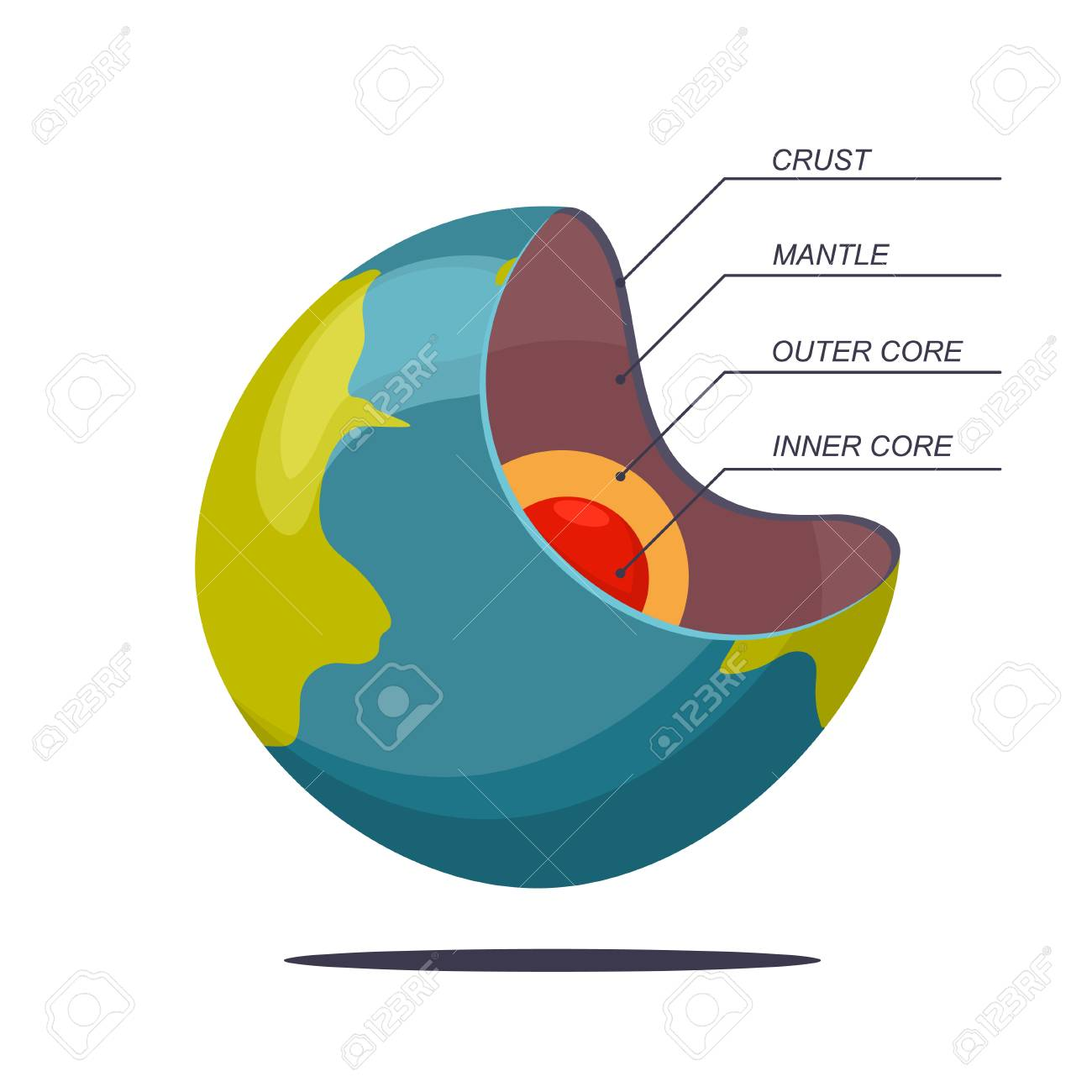 hight resolution of structure of the earth in layers vector cartoon illustration of a planet isolated on white background