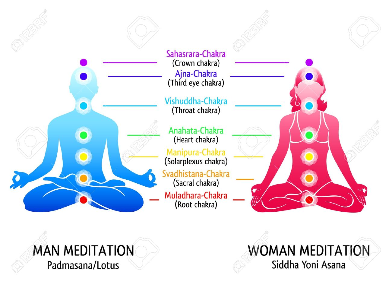 hight resolution of meditation position for man and woman with chakras diagram stock vector 21079434