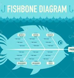 fishbone diagram stock vector 64884378 [ 1300 x 1115 Pixel ]
