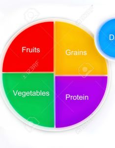 The food groups represented as  pie chart on plate new also konmarpgroup rh