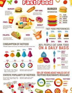 Fast food infographic with junk meal and drink statistics fastfood dishes popularity graph chart also rh rf