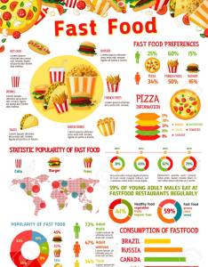 Fast food infographic with graph and chart of junk meal popularity map consumption statistics also rh rf