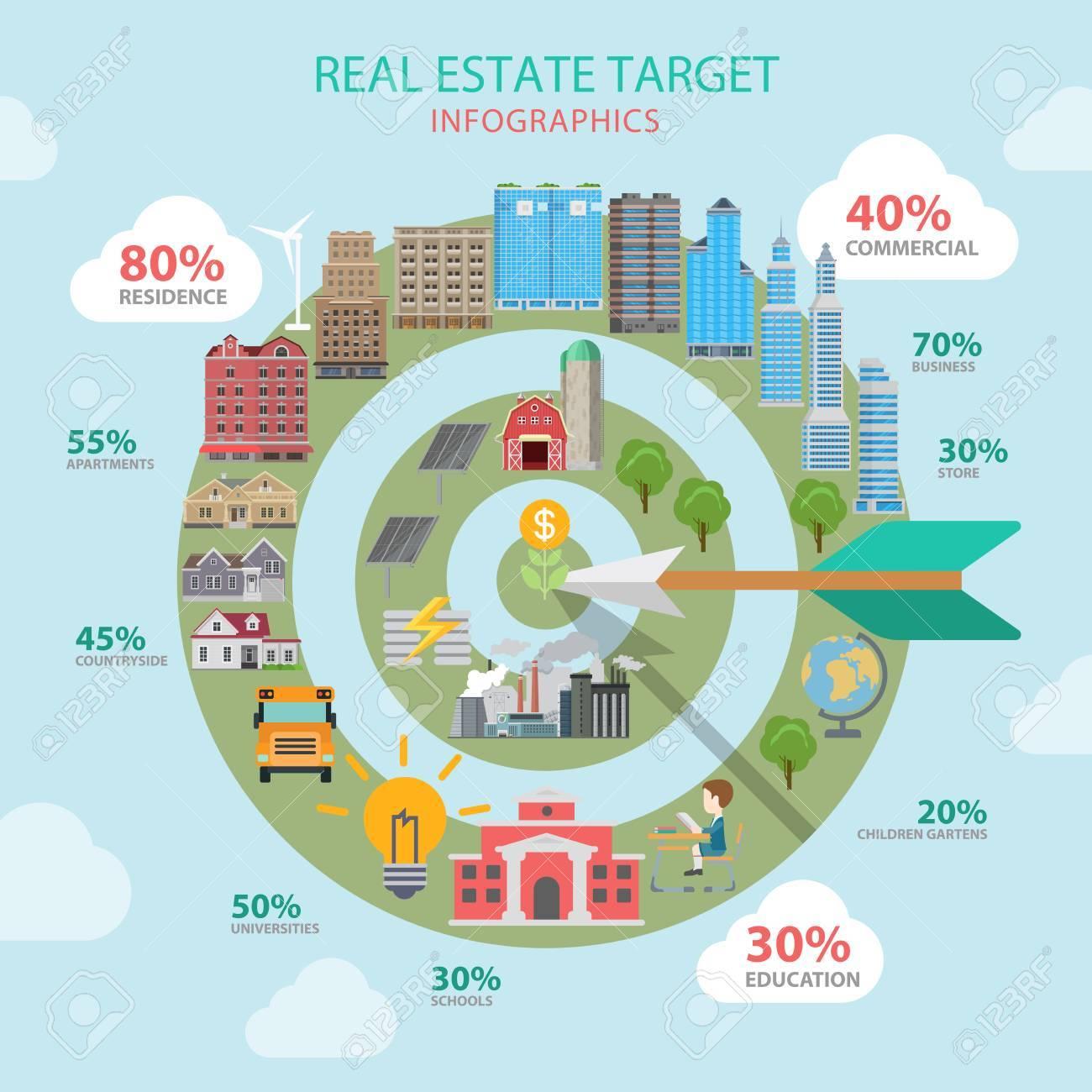 real estate target flat