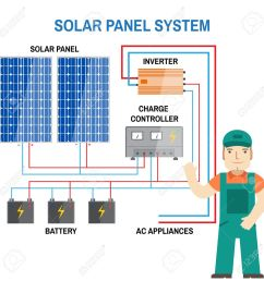 solar panel system renewable energy concept simplified diagram solar panel system block diagram solar panel system diagram [ 1300 x 1300 Pixel ]