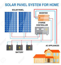 solar panel system for home renewable energy concept simplified simplified diagram of an offgrid solar power system [ 1300 x 1300 Pixel ]