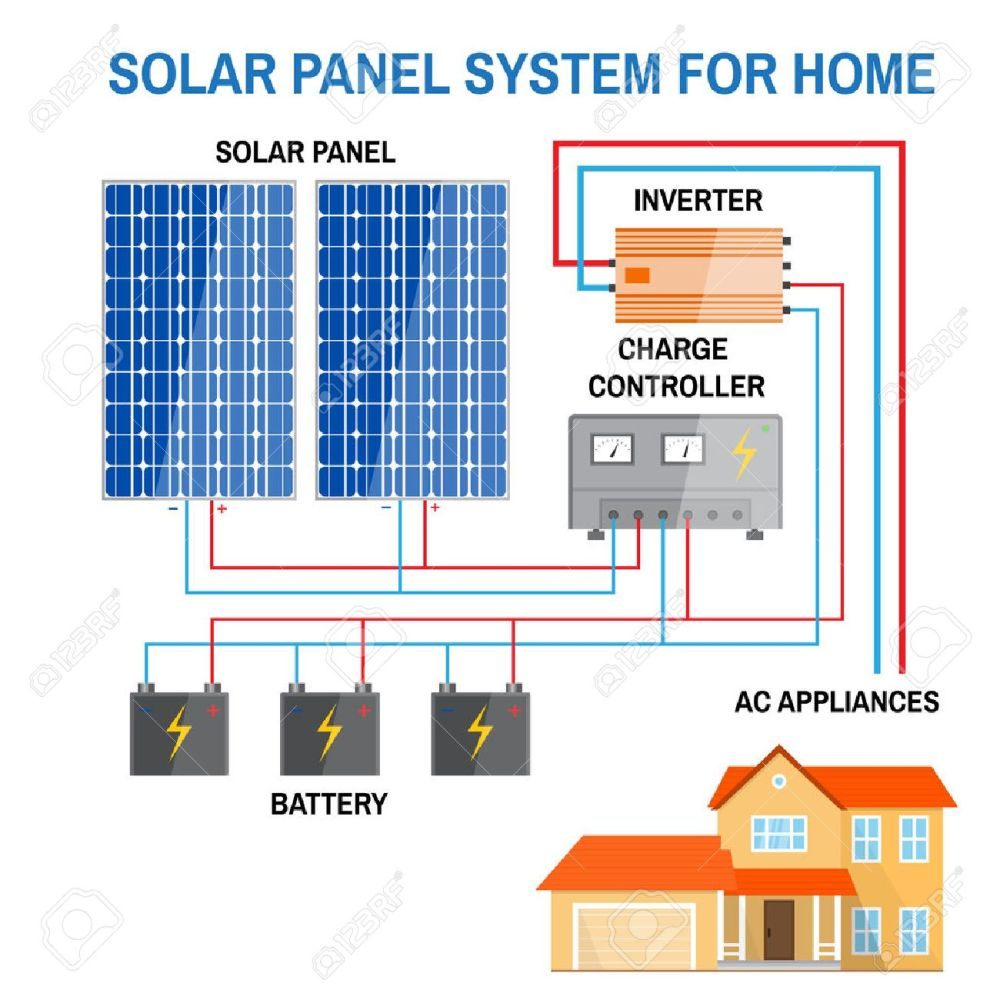 medium resolution of solar panel system for home renewable energy concept simplified simplified diagram of an offgrid solar power system