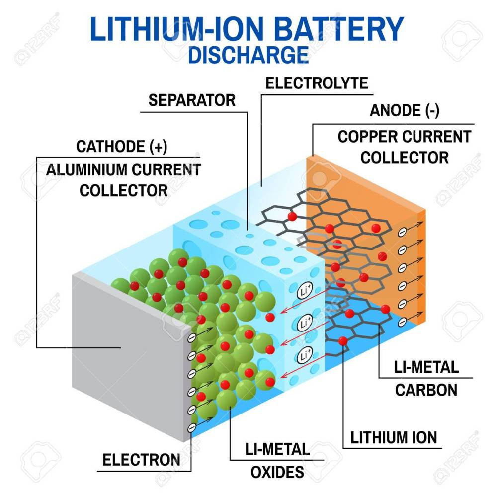 medium resolution of li ion battery diagram stock vector 83157931