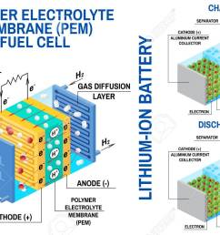 lithium battery diagram wiring diagram operations lithium ion battery schematic diagram fuel cell and li ion [ 1300 x 866 Pixel ]