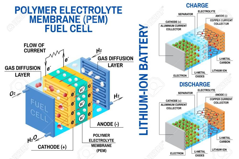 medium resolution of lithium battery diagram wiring diagram operations lithium ion battery schematic diagram fuel cell and li ion