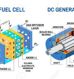 fuel cell and dc generator diagram vector illustration device that converts chemical potential energy [ 1300 x 866 Pixel ]