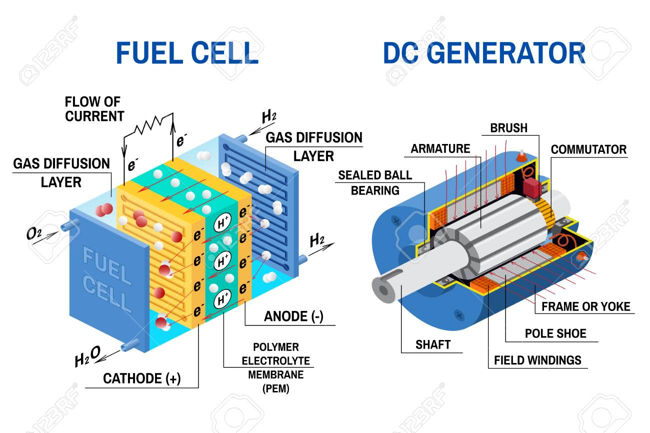 hight resolution of fuel cell and dc generator diagram vector illustration device that converts chemical potential energy