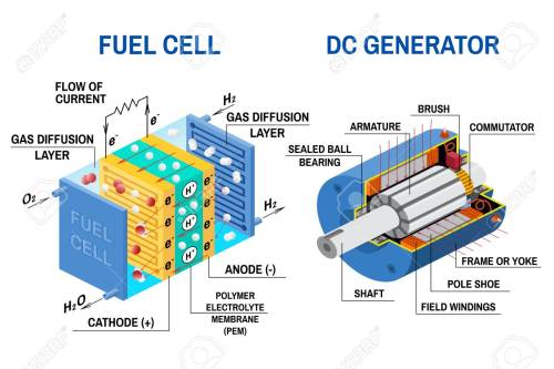 small resolution of fuel cell and dc generator diagram vector illustration device that converts chemical potential energy
