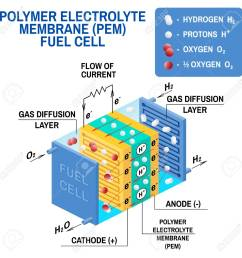 fuel cell diagram vector device that converts chemical potential energy into electrical energy  [ 1300 x 1300 Pixel ]