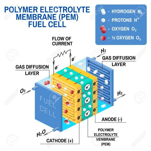 small resolution of fuel cell diagram vector device that converts chemical potential energy into electrical energy