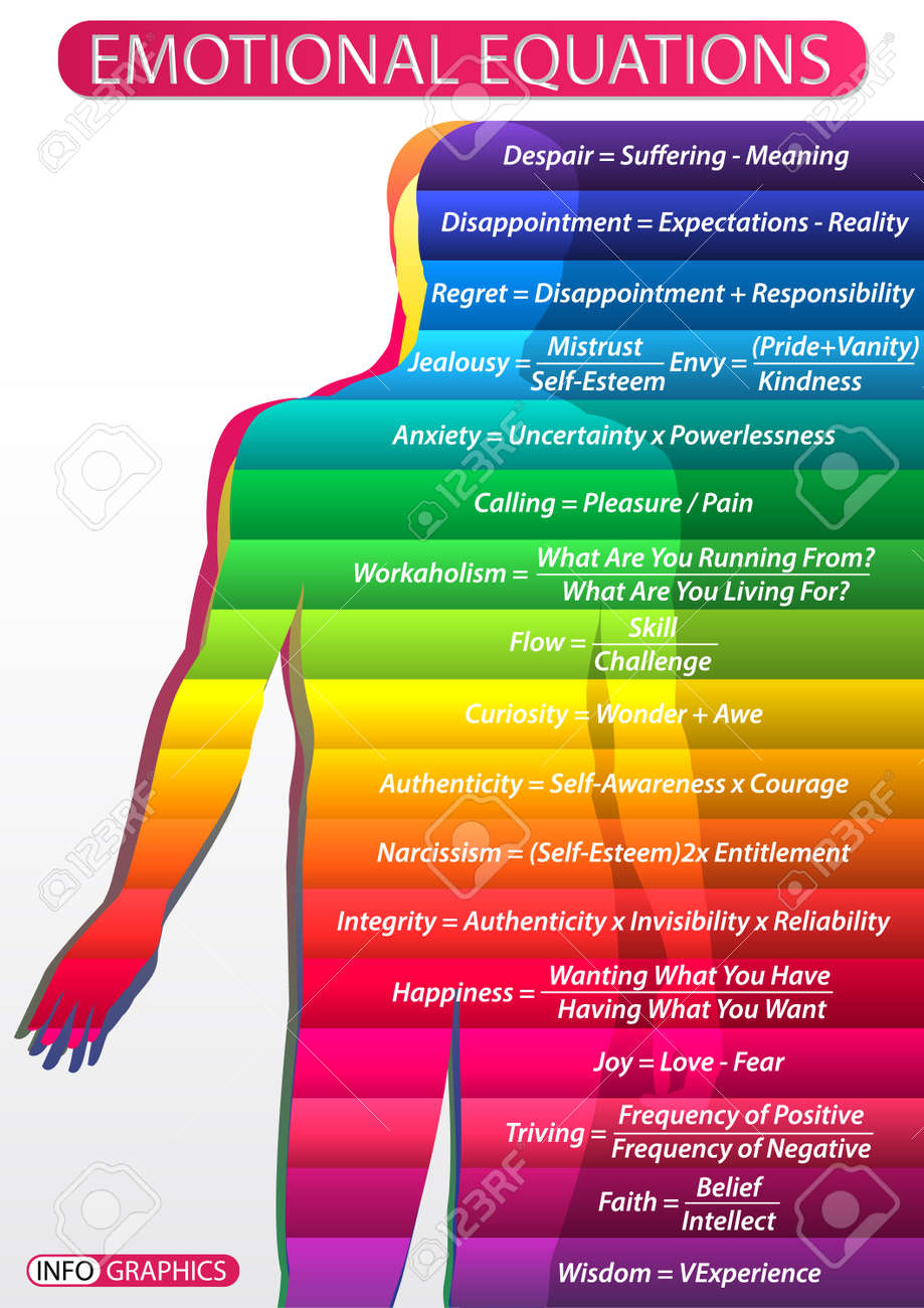 hight resolution of illustration of a table with a diagram of a person s emotional states human figure with