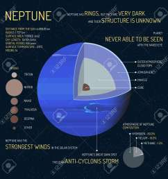 neptune detailed structure with layers vector illustration outer space science concept banner neptune infographic [ 1300 x 1300 Pixel ]