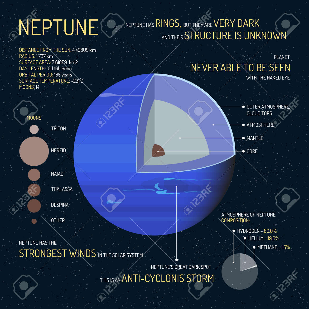 hight resolution of neptune detailed structure with layers vector illustration outer space science concept banner neptune infographic