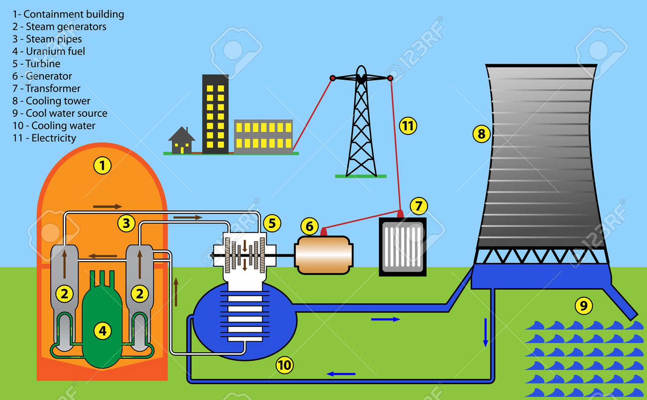hight resolution of scheme diagram of nuclear power plant stock vector 18024559