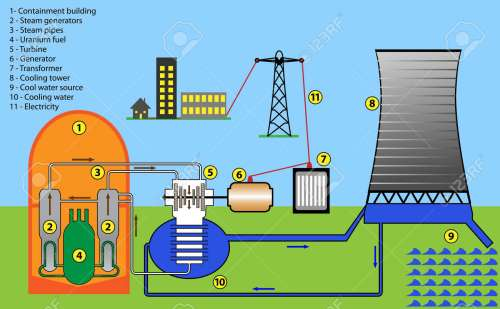 small resolution of scheme diagram of nuclear power plant stock vector 18024559