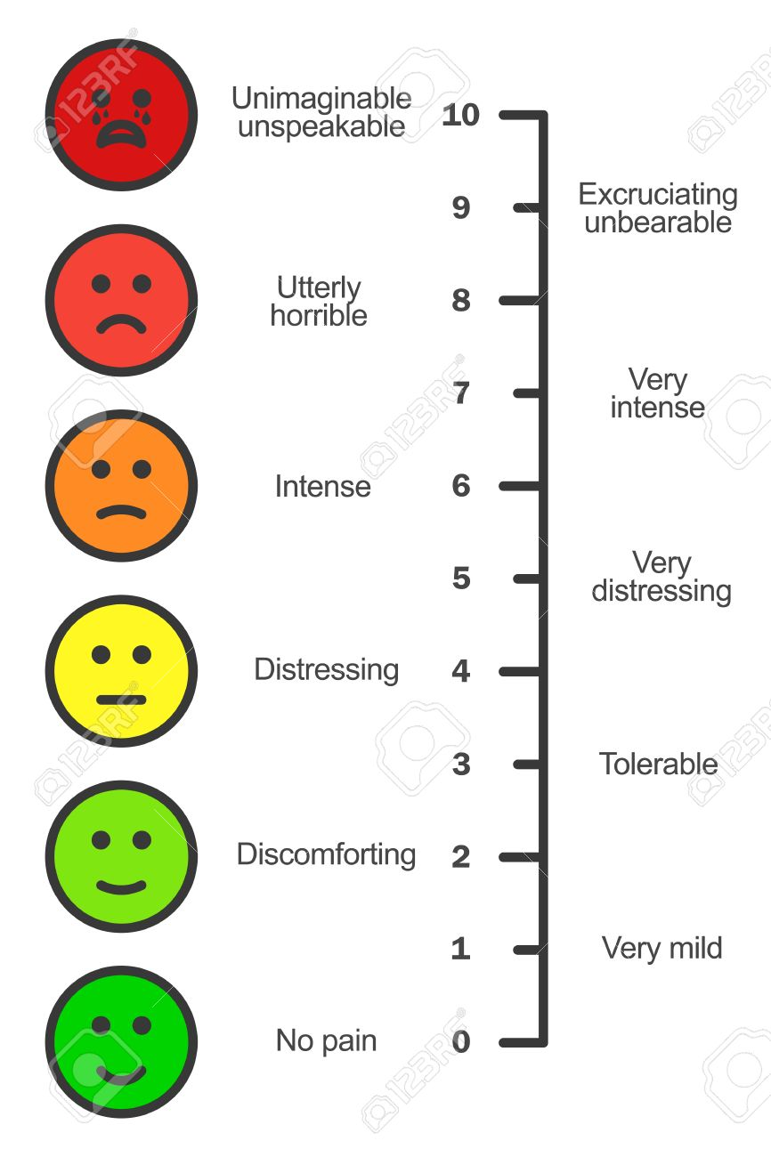 hight resolution of pain scale chart vertical cartoon faces emotions scale doctors pain assessment scale pain