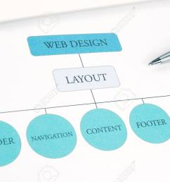 conceptual web design component layout flow chart building plan pen and touchpad tablet on background blue [ 1300 x 867 Pixel ]