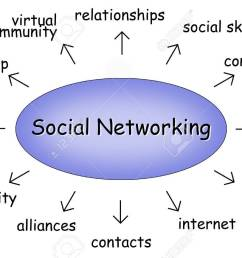 social networking diagram stock photo 9748269 [ 1300 x 866 Pixel ]