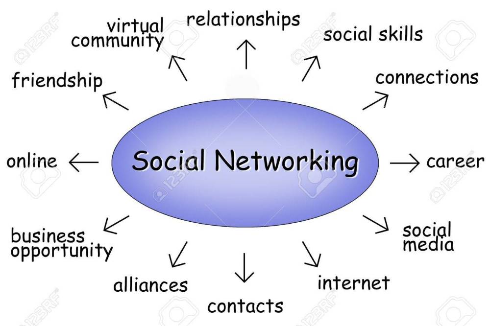 medium resolution of social networking diagram stock photo 9748269