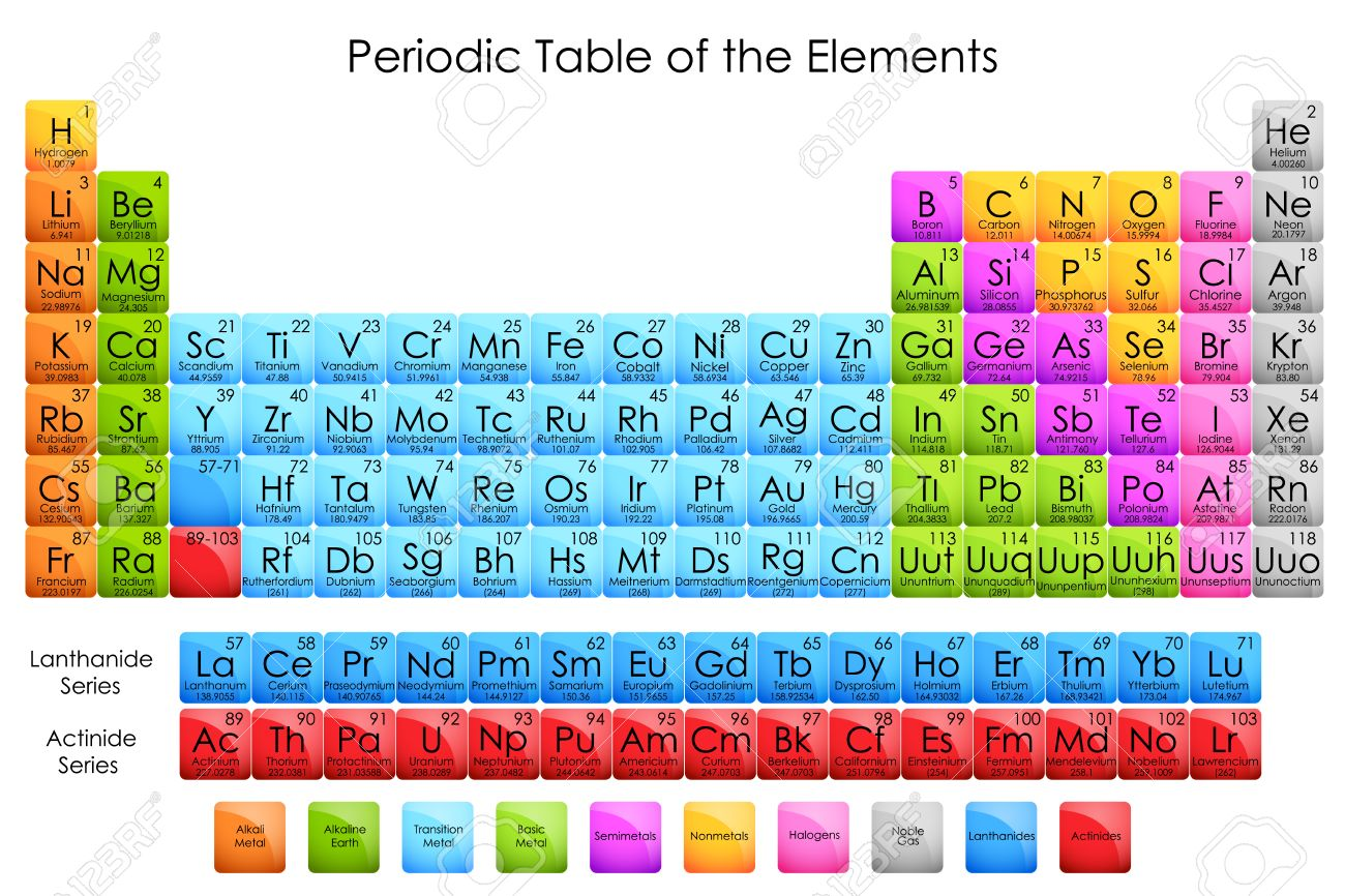 periodic elements diagram 110 volt house wiring vector illustration of table stock