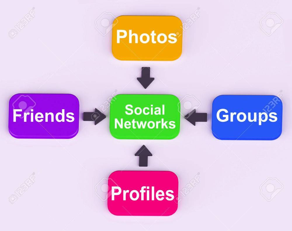 medium resolution of social networks diagram meaning internet networking friends and followers stock photo 26961684