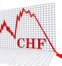 chf graph negative representing switzerland rate down 3d rendering stock photo 62667148 [ 1300 x 1083 Pixel ]