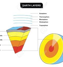 vector earth layers vertical cross section including inner core diagram with asthenosphere mantle mantles layers diagram [ 1300 x 1042 Pixel ]