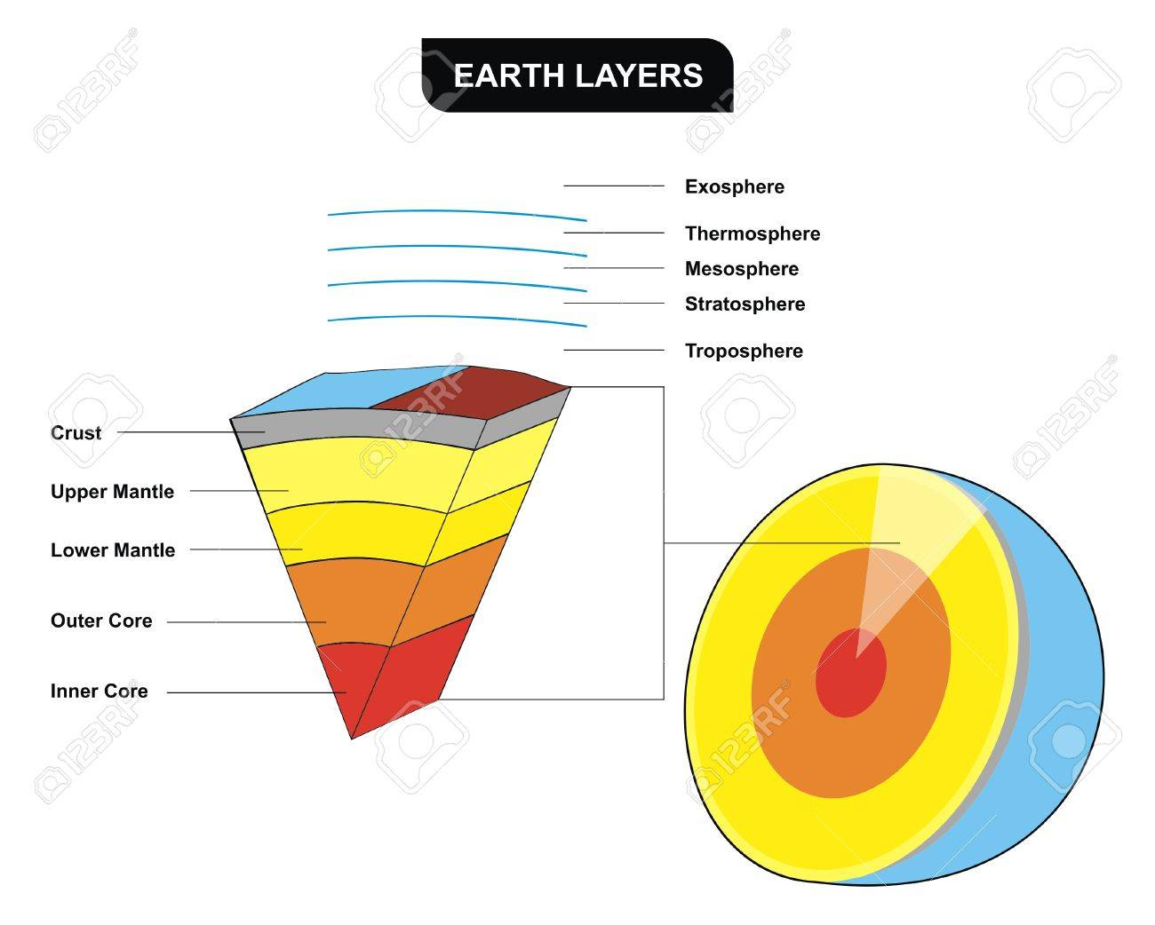 hight resolution of vector earth layers vertical cross section including inner core diagram with asthenosphere mantle mantles layers diagram
