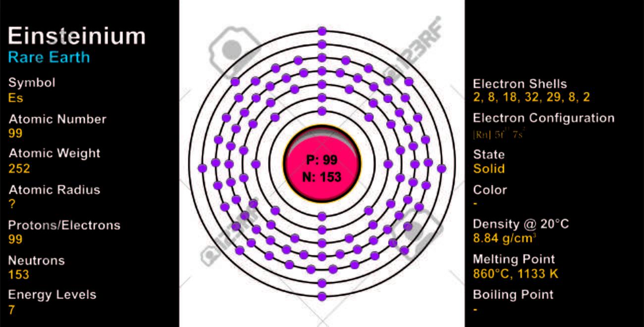 hight resolution of  einsteinium lewis diagram diy wiring diagrams u2022 cesium bohr model einsteinium atom rh quotesk com