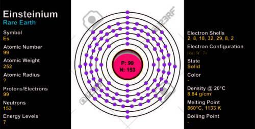 small resolution of  einsteinium lewis diagram diy wiring diagrams u2022 cesium bohr model einsteinium atom rh quotesk com