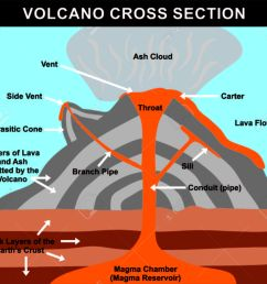 volcano cross section including all parts magma chamber reservoir composite volcano diagram a volcano diagram in rocks [ 1300 x 1157 Pixel ]