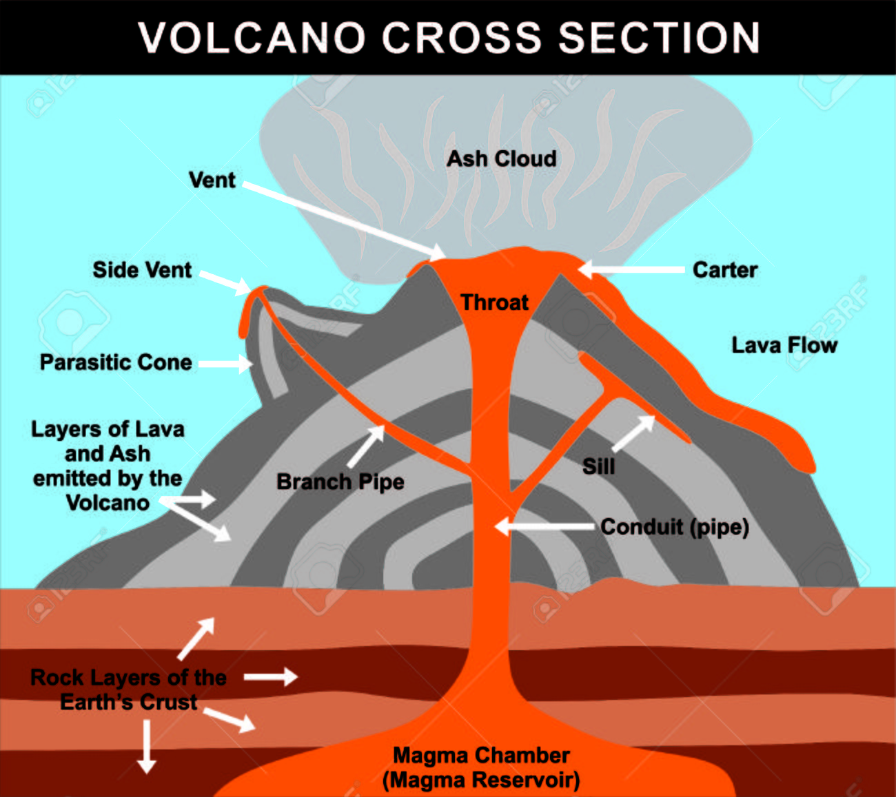 hight resolution of volcano cross section including all parts magma chamber reservoir composite volcano diagram a volcano diagram in rocks