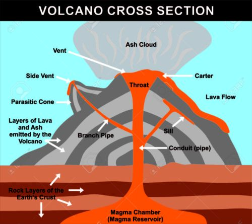 small resolution of volcano cross section including all parts magma chamber reservoir composite volcano diagram a volcano diagram in rocks